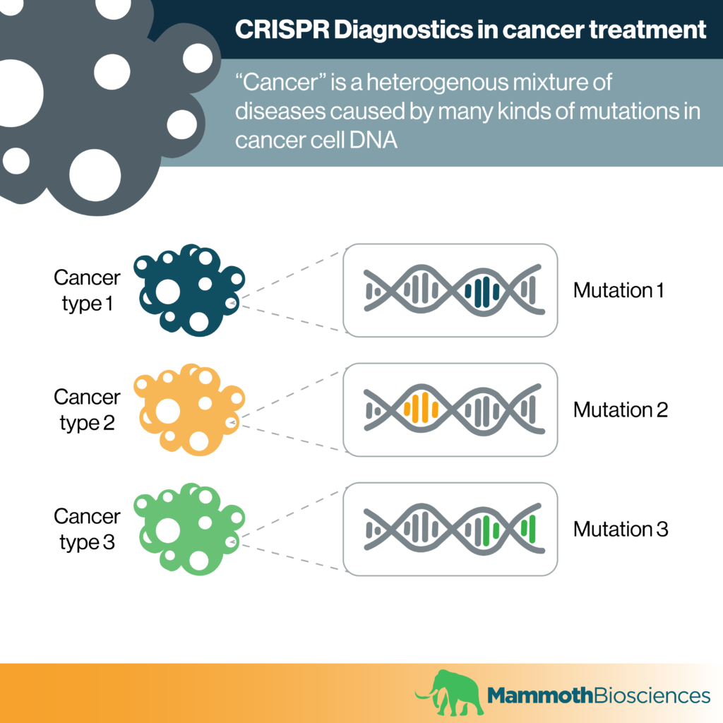 Image showing that different types of cancer are caused by different mutations in cancer cell DNA.
