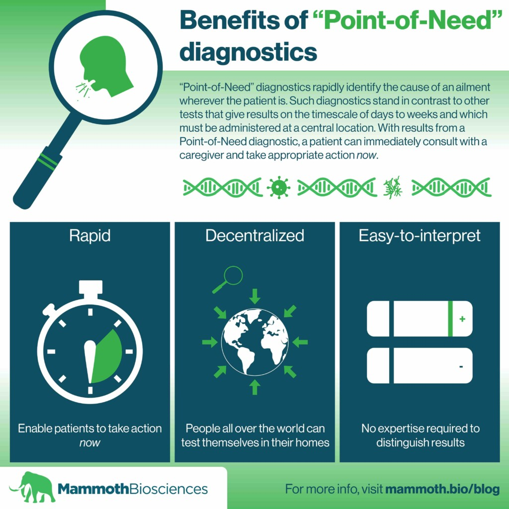 Infographic showing the benefits of Point-of-Need diagnostics. Point-of-need diagnostics are repaid, decentralized, and easy-to-interpret.