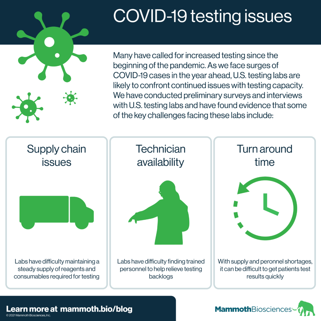 Graphic highlighting some of the challenges facing COVID-19 testing labs in the U.S. These challenges include supply chain issues, technician availability, and turn around time.