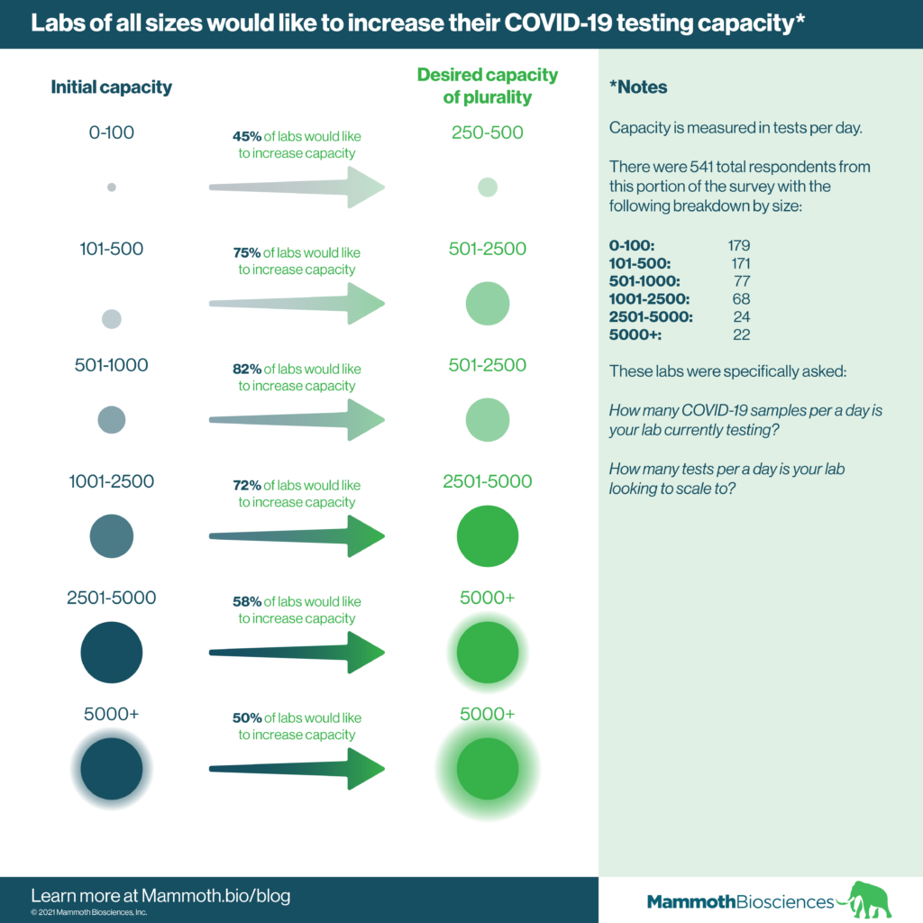 Graphic showing the desired COVID-19 testing capacity increases for labs of various sizes.