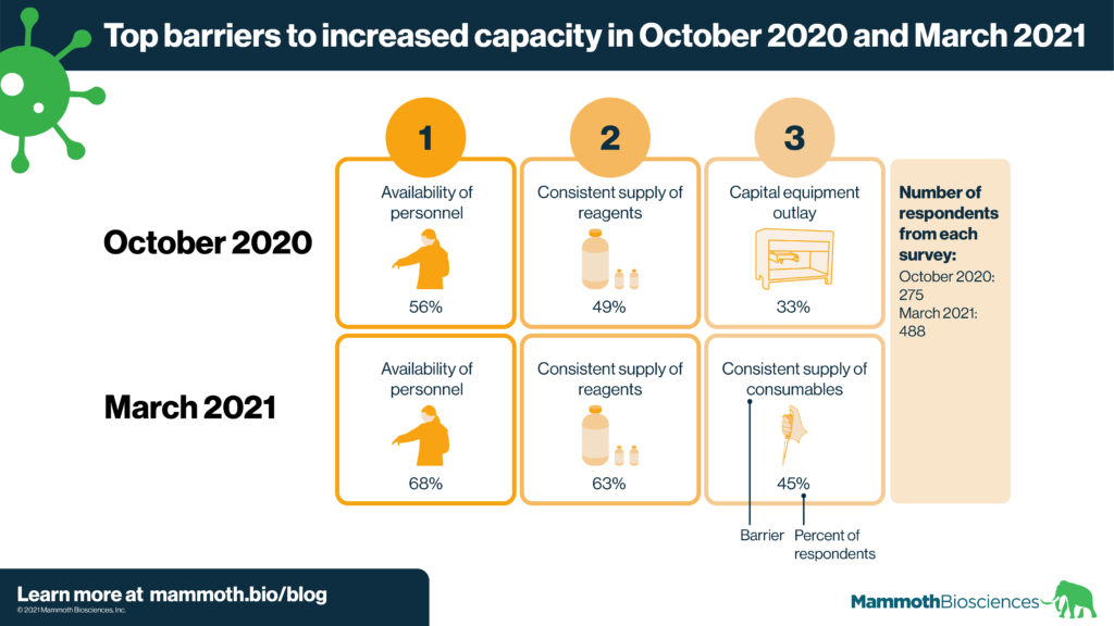 Image showing the top 3 barriers to increased capacity as reported by survey respondents in October 2020 and March 2021