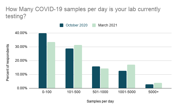 Bar graph showing the percent of correspondents from the October 2020 and March 2021 coming from labs testing various numbers of COVID-19 samples per day