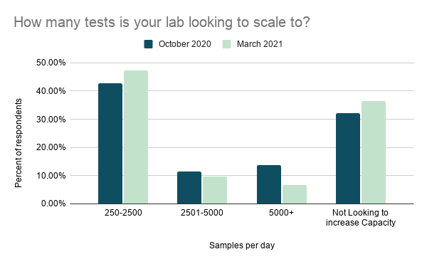 Bar graph showing the percent of survey respondents from October 2020 and March 2021 who would like to increase their labs' testing capacity to various numbers of samples per day